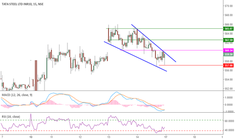 TATASTEEL: Falling Wedge on Tatasteel - Intraday Recomendation