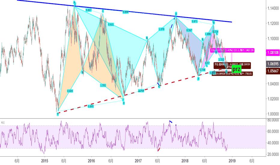 AUDNZD: 三角形或RSI于諧波--市場掃描11.26