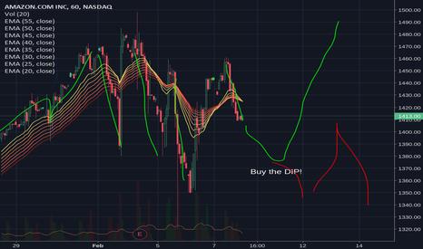AMZN: 75% chance up during next week, 25% threat of bear market AMZN