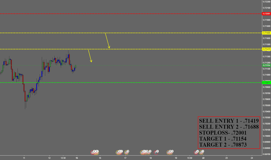 AUDUSD: AUDUSD SELL FOR WEEKLEY INCOME TRADER