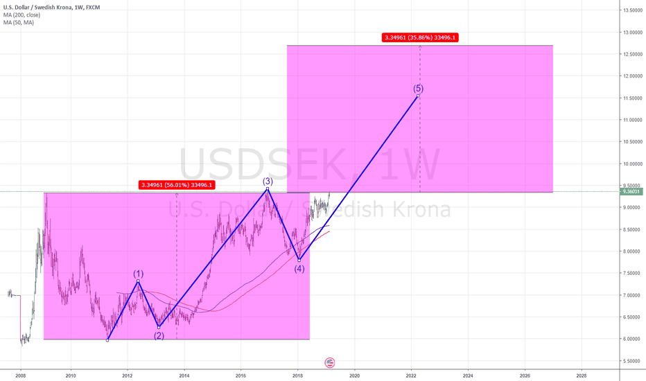 USDSEK: USD/SEK is soon back to 1990 and 2000