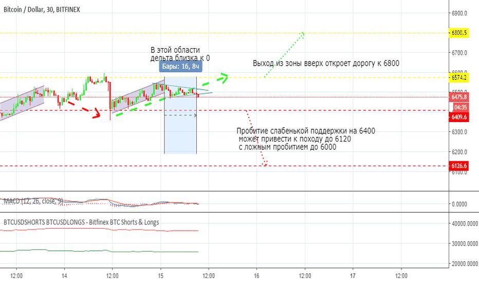 BTCUSD: Торговая ситуация для скальпинга и дей-трейдинга BTC на 15.09.18