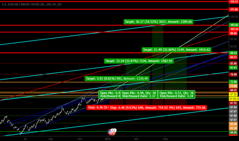 USDBRO: brent - my possible 4 target from 67