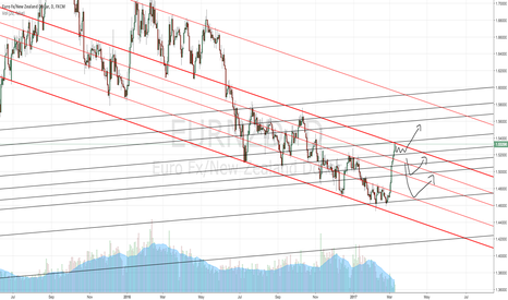 EURNZD: Long but not time to buy