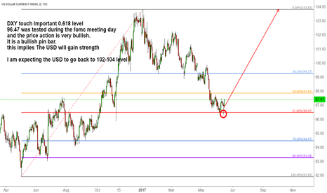 DXY: DXY touch Important 0.618 level