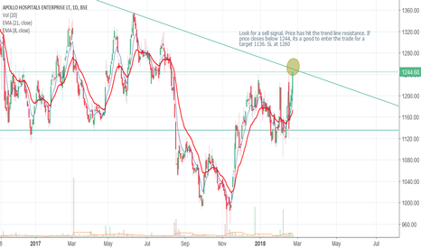 APOLLOHOSP: Look for shorts