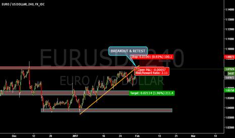 EURUSD: EURUSD BREAKOUT AND RETEST NOW HEADING DOWN ?!