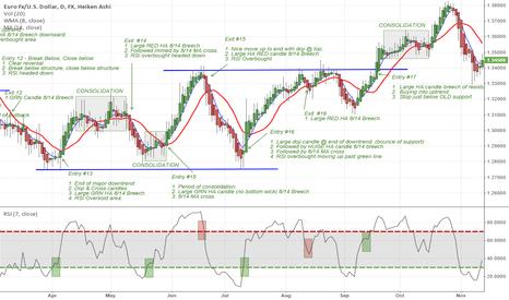 "EURUSD: EURUSD - Daily Chart very simple ""trend following strategy"". ."