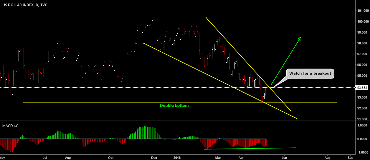 DXY Potential Rally In The Upcoming Week
