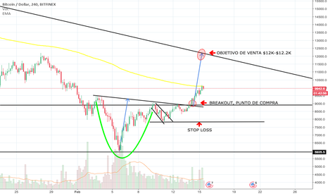 BTCUSD: CUP AND HANDLE BITCOIN-USD