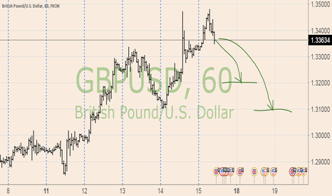 GBPUSD: intro DAY