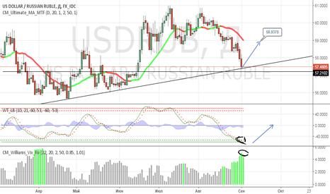 USDRUB: Торговый план на предстоящую неделю по USDRUB TOM