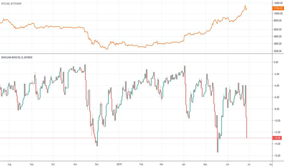 Bitcoin cryptocurrency chart, Xbt usd tradingview