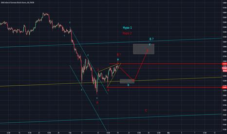 GER30: Shorting opportunity in DAX 30 (Elliott Wave Analysis)