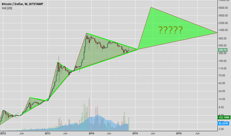 BTCUSD: BTC Big Picture.... LONG!