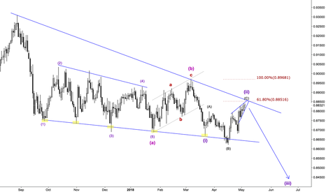 EURGBP: EURGBP - Elliott Wave Analysis