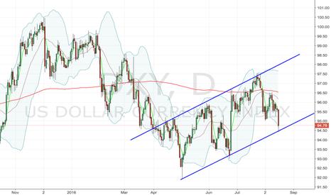 DXY: Dollars last chance