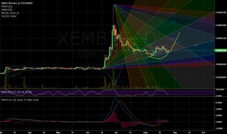 XEMBTC: XEM: Double Bottom : Go Long