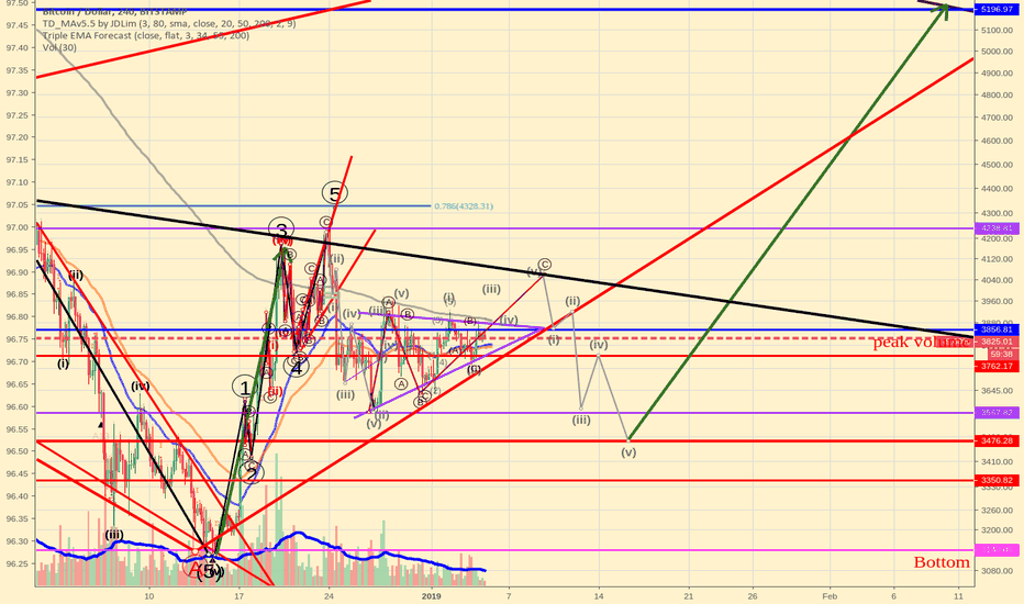 BTCUSD: Elliott wave update on BTCUSD, breakout incoming
