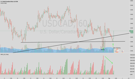 USDCAD: Loonie test yesterday spring.