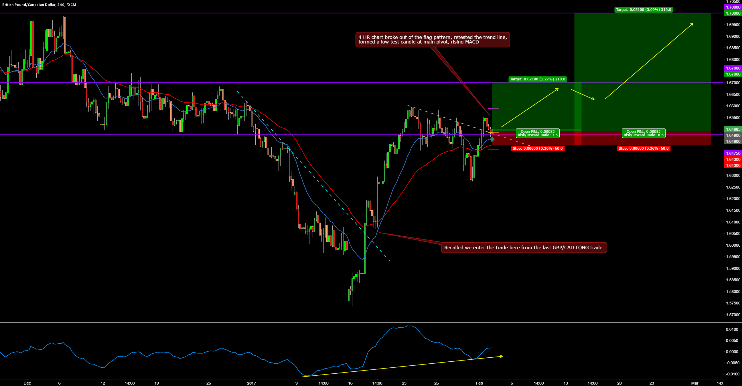 GBPCAD LONG 4 HR BREAK AND RETEST TRADE