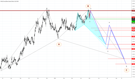 GBPNZD: GBPNZD - LONG RIDE?!?