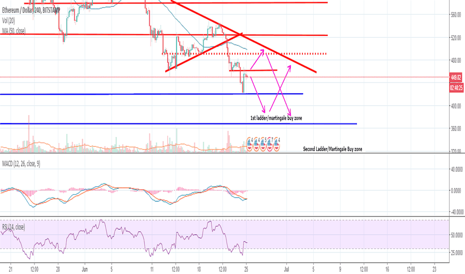 ETHUSD: Let's FOMO into all the ETHS! Wait, read before you do!