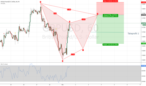 GBPUSD: A possible Cypher Pattern