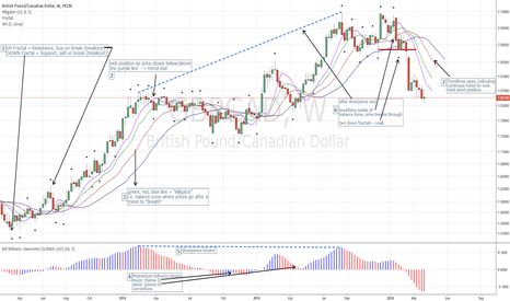 GBPCAD: How I Trend Trade Using Fractals and Moving Averages