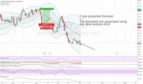 BBBY: Algorithmic forecast