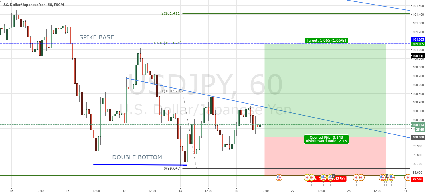 USDJPY: Trading to the spike base