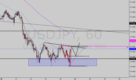 USDJPY: Bearish shark+Bullish 5-0