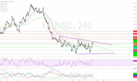 XAUUSD: Gold Trends Near Resistance After Consecutive Session Gains