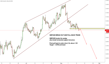 GBPUSD: GBPUSD BREAK OUT AND PULL BACK TRADE