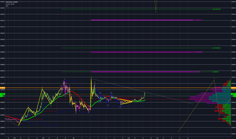 TRXBTC: 3RD Wave of subwave 3 of the macro 3rd wave