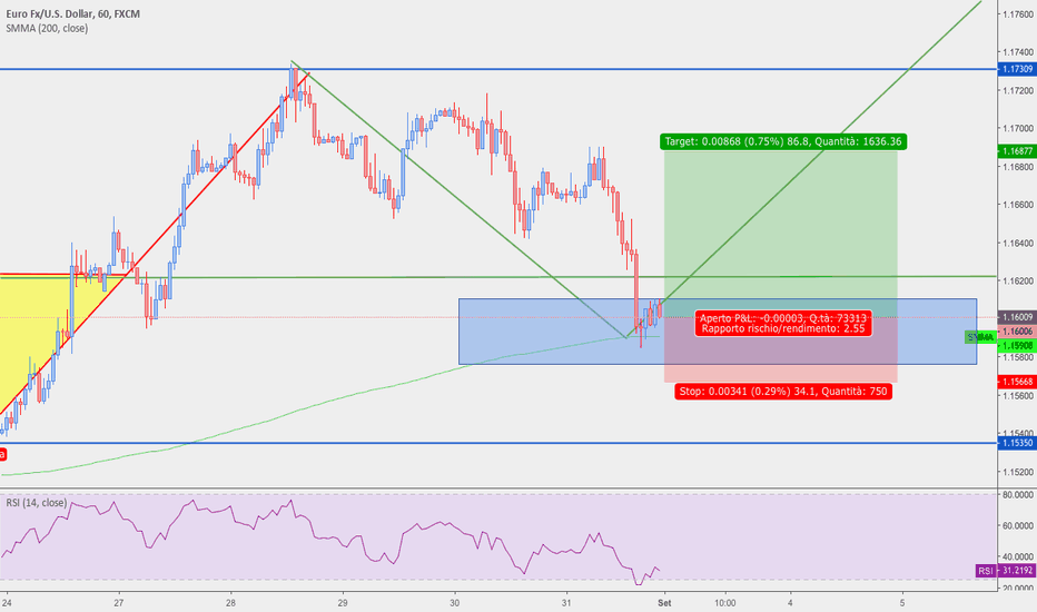 EURUSD: EUR/USD ANALISI