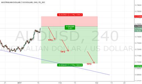 AUDUSD: AUD/USD - Short set up