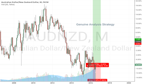 AUDNZD: Buy long