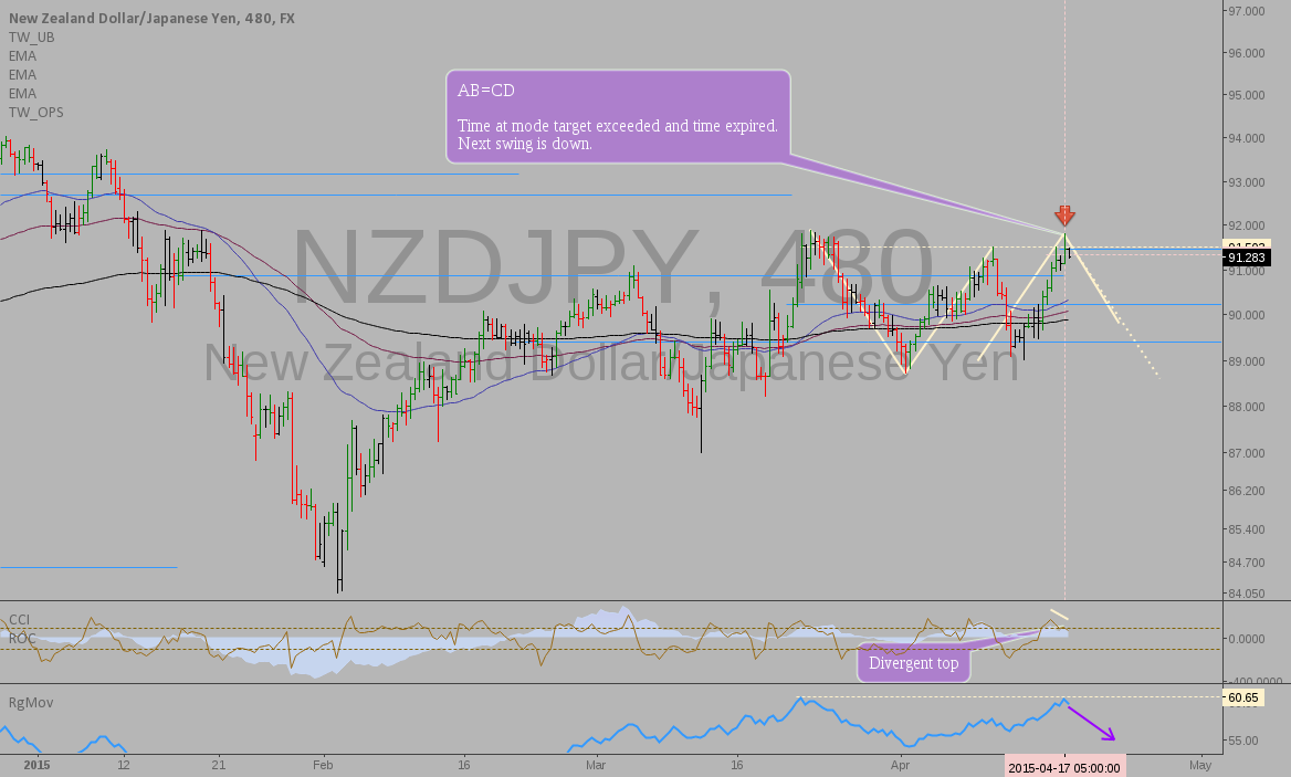 NZDJPY: Time at mode reversal setup