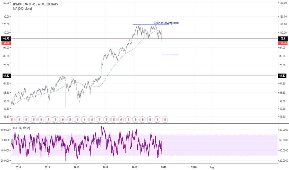 JPM: Double top + bearish divergence