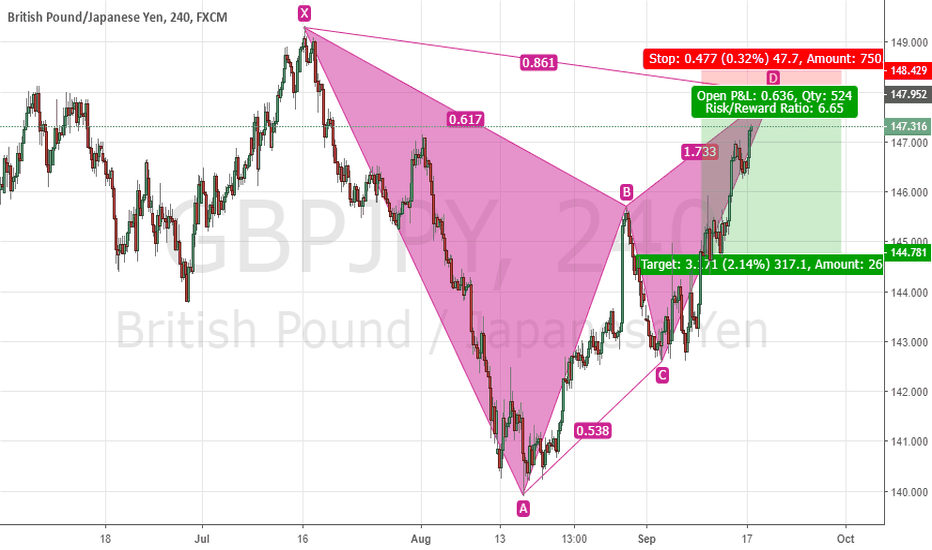 GBPJPY: GBPJPY Potentially Forming Gartley Pattern
