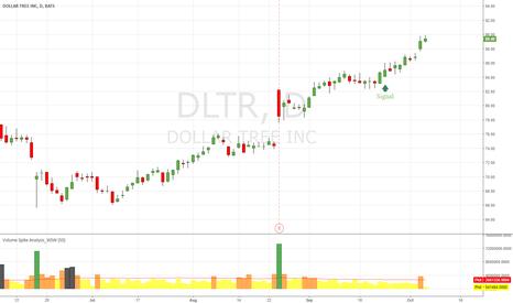 DLTR: DLTR good up trend