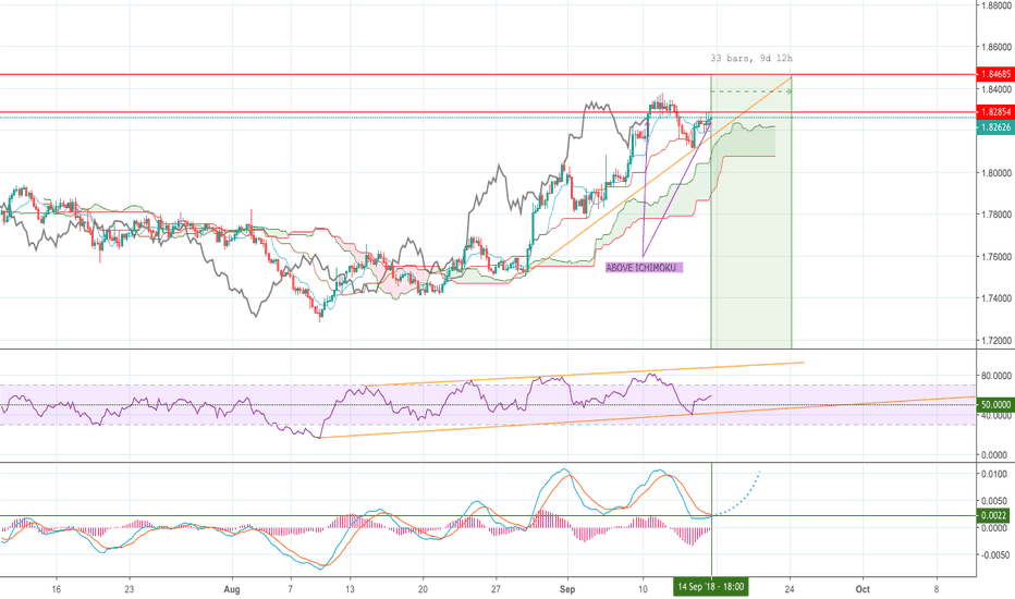 GBPAUD: GBP/AUD, indicators on green