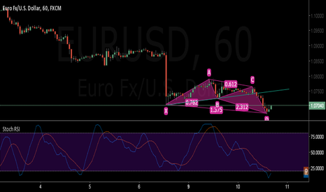 EURUSD: will it valid for eur/usd h1 chart??