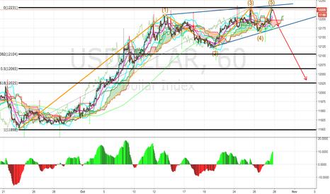 USDOLLAR: USDOLLAR index short setup
