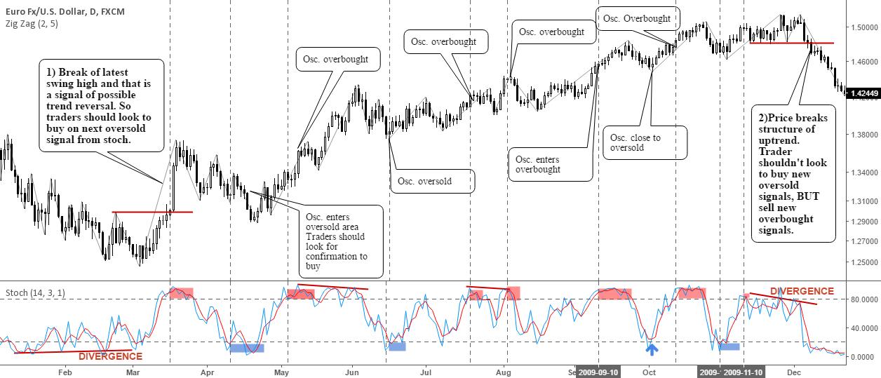 Trading Fundamentals: How To Use Oscillators Correctly!