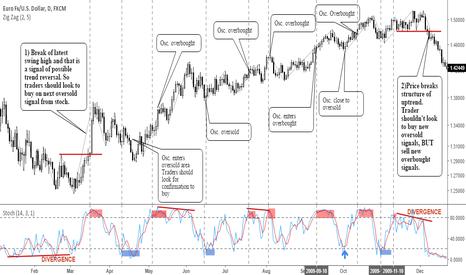 EURUSD: Trading Fundamentals: How To Use Oscillators Correctly!
