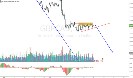 GBPCAD: GBPCAD triangle setting up a drop
