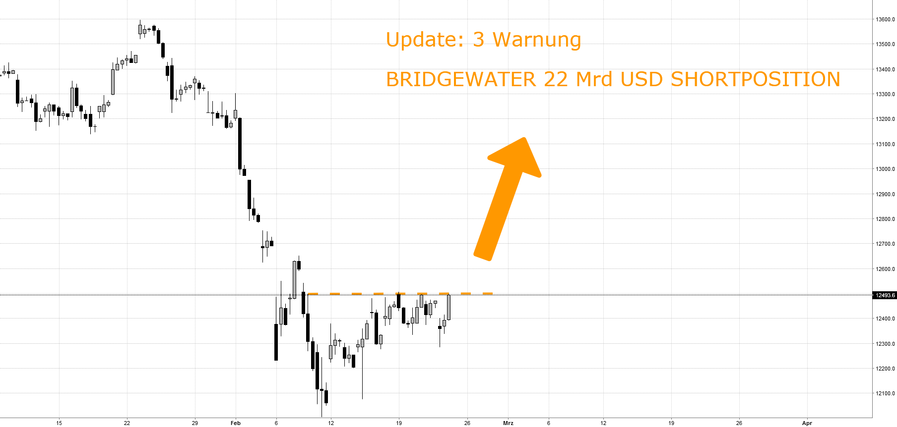 3. Warnung: BRIDGEWATER VS. DAX