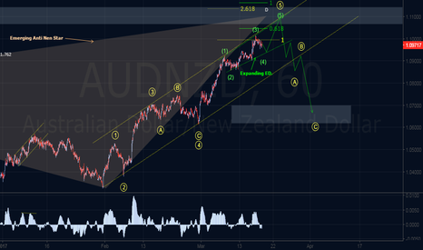 AUDNZD: Bearish Harmonic & Elliott Wave Outlook